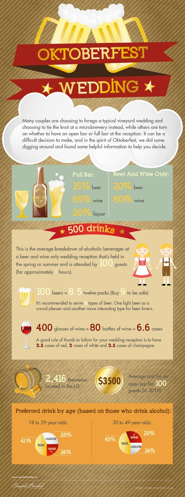 Tips For Wedding Bars And Drinks