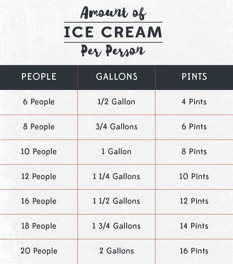 Ice-Cream-Per-Person-4-1
